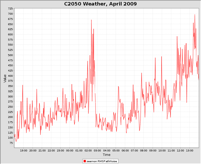 c2050_2009-04-23_weather.png